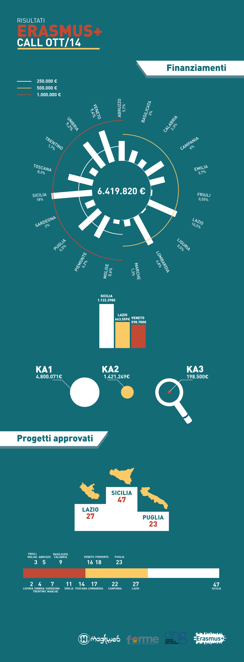 infograficaNAZIONALE